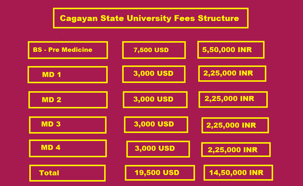 Cagayan State University Fee Structure